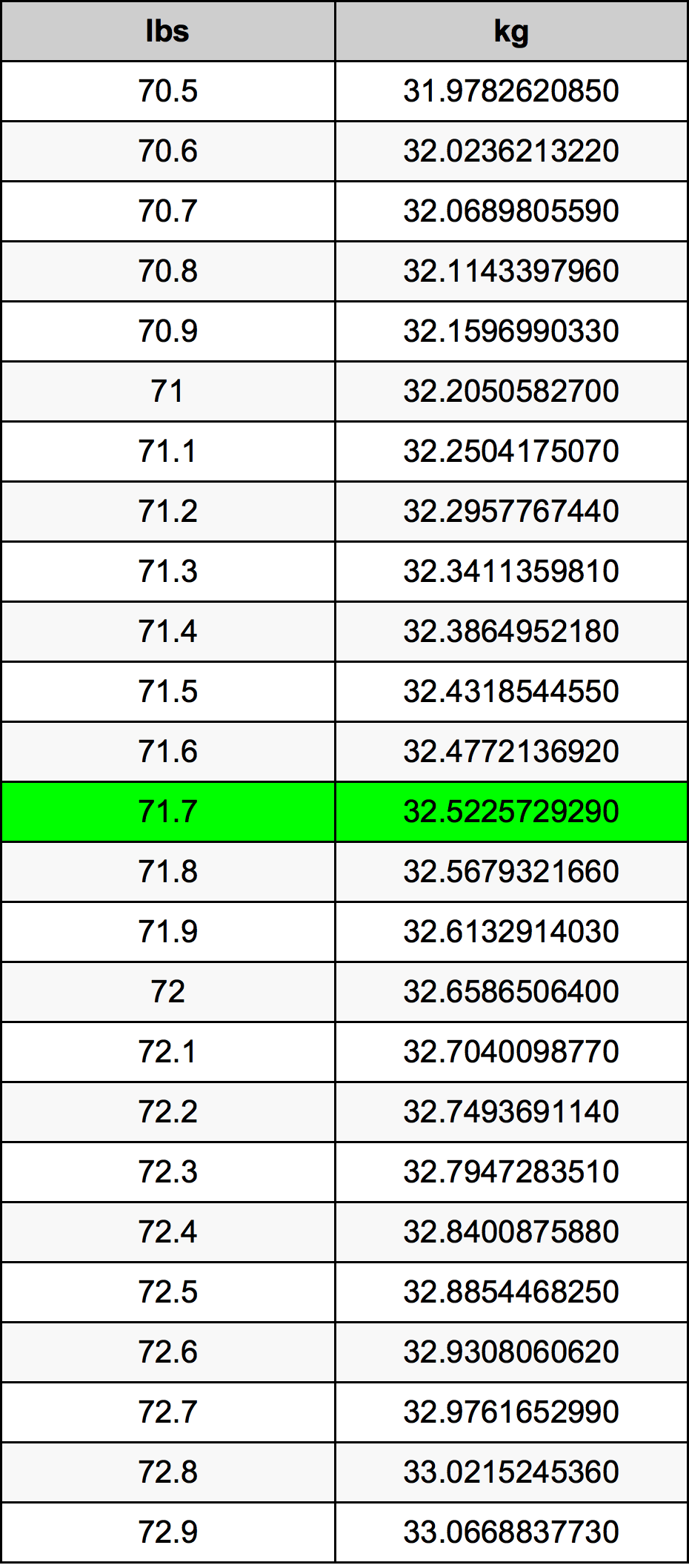 71.7 Pond conversietabel
