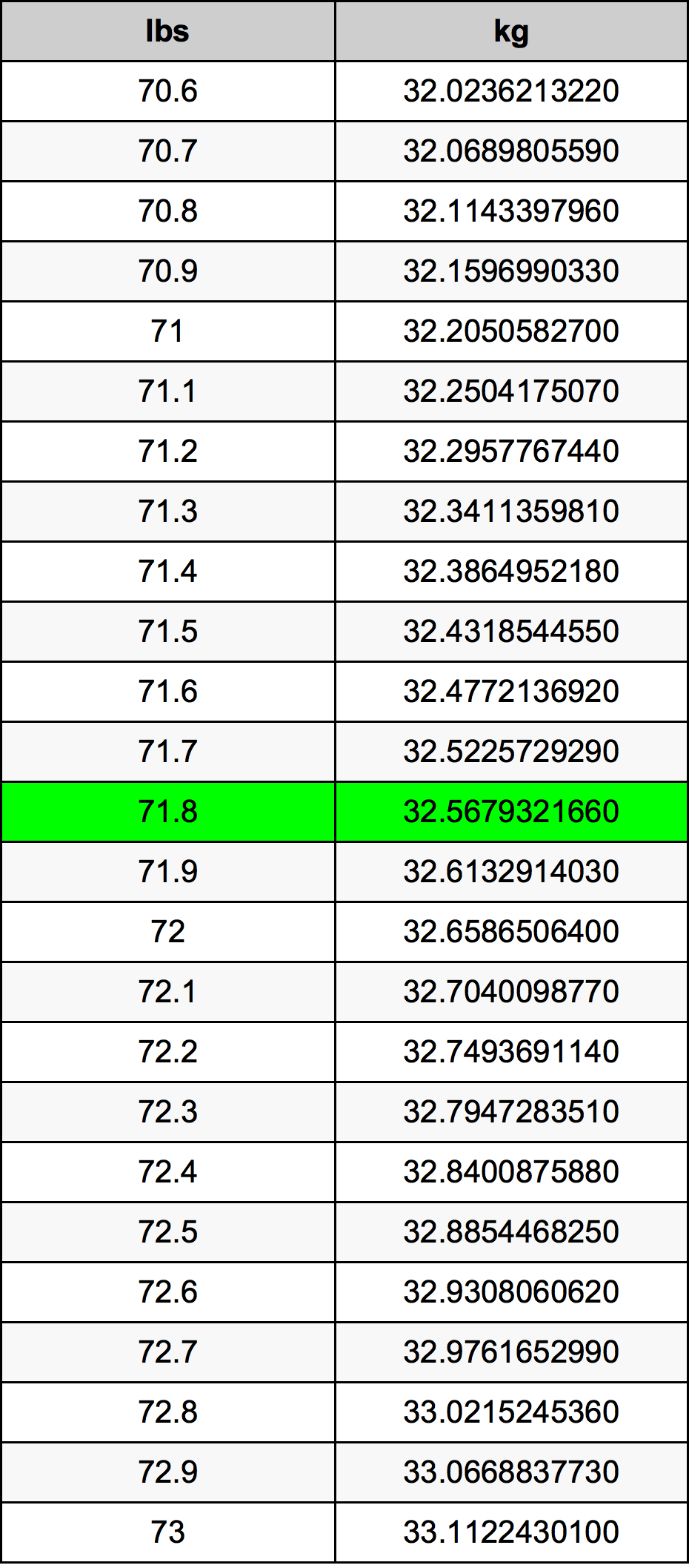 71.8 Funt pretvorbena tabela