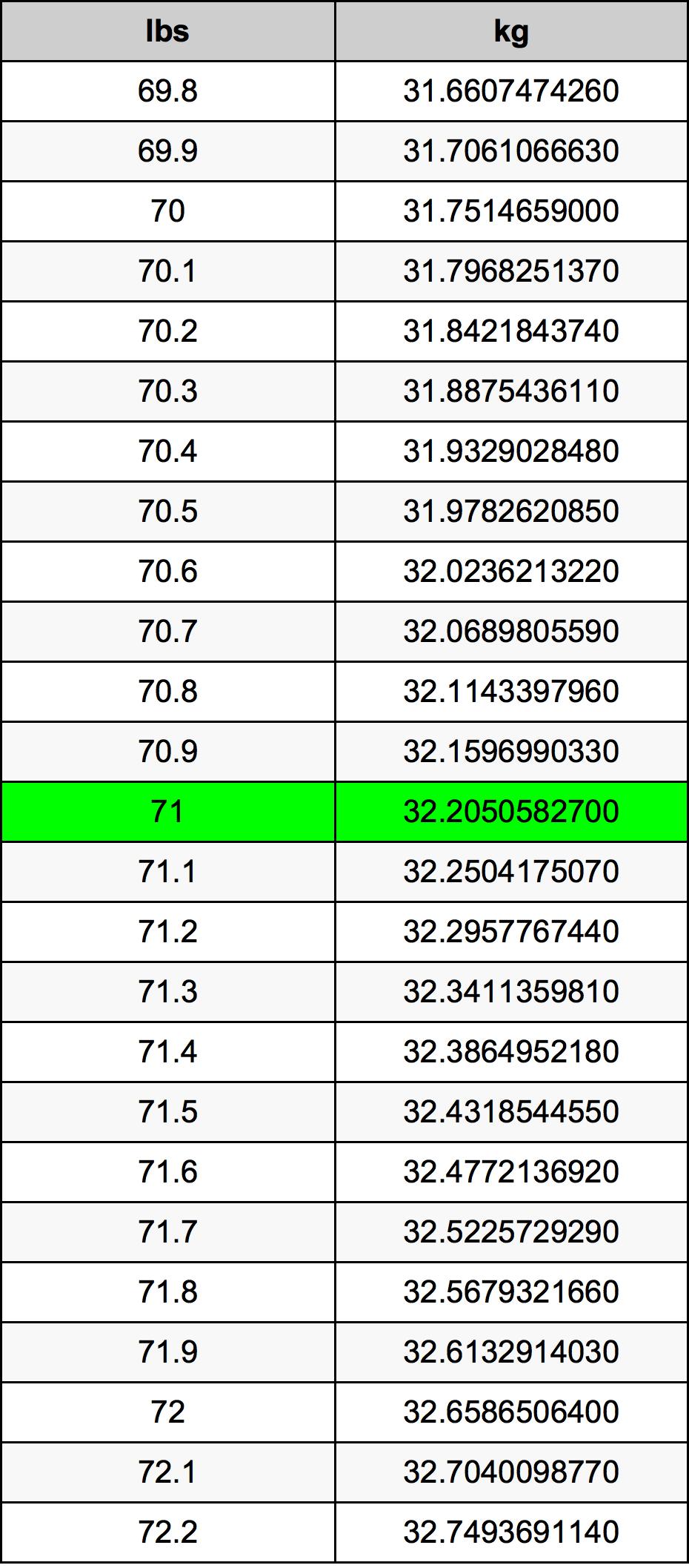 71 Libra převodní tabulka