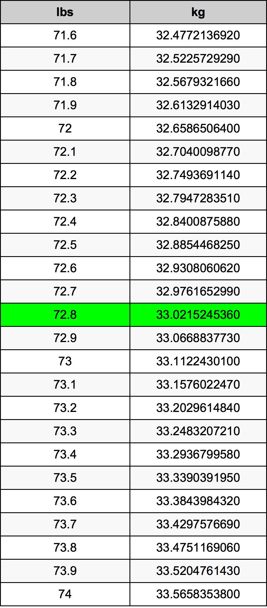 72.8 Funt pretvorbena tabela