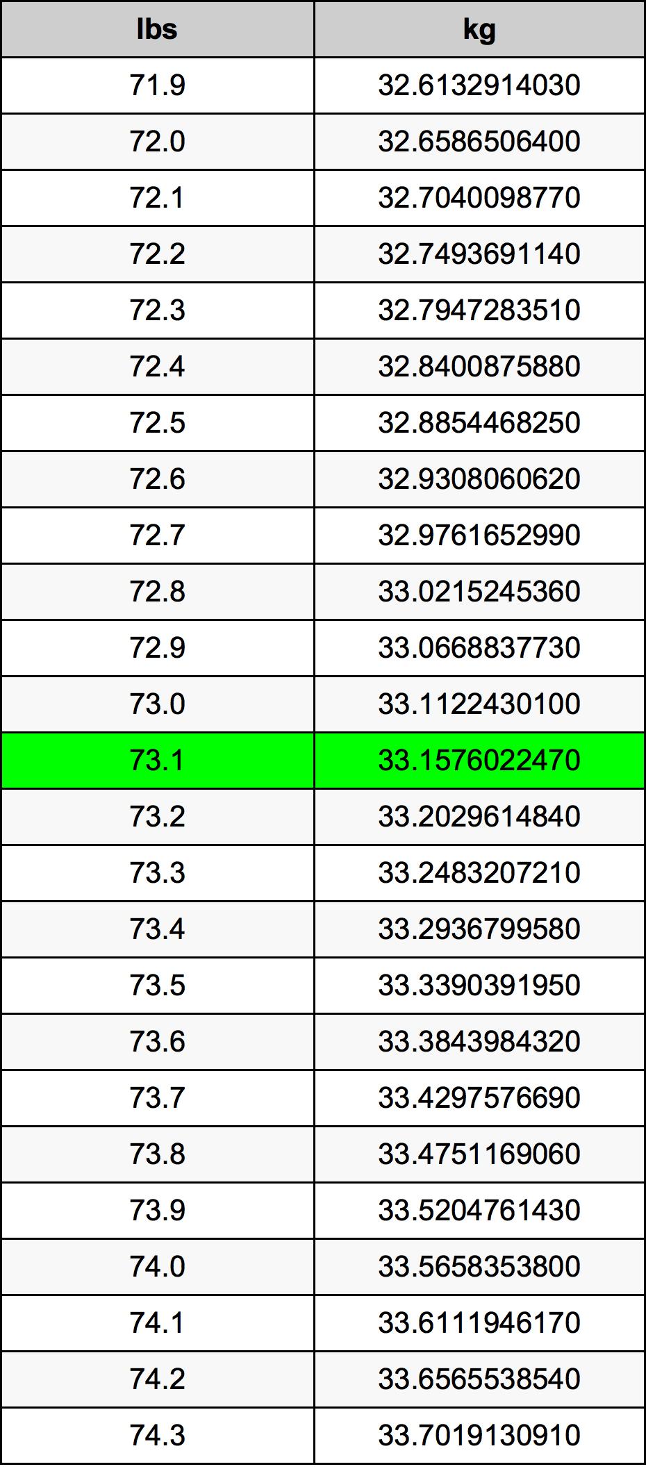 73.1 Funt tabela przeliczeniowa