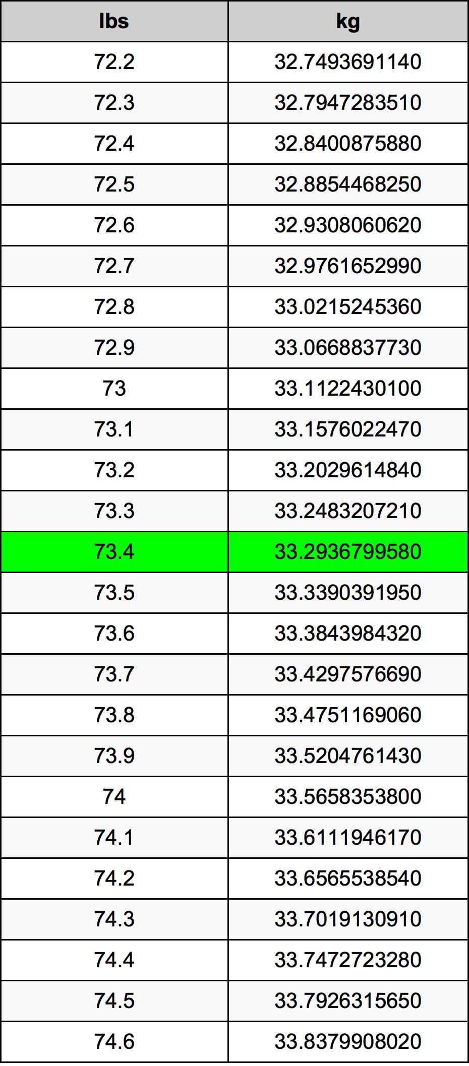 73.4 رطل جدول تحويل
