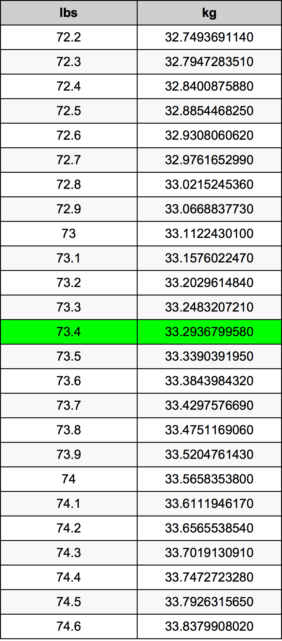 73.4 Funt pretvorbena tabela