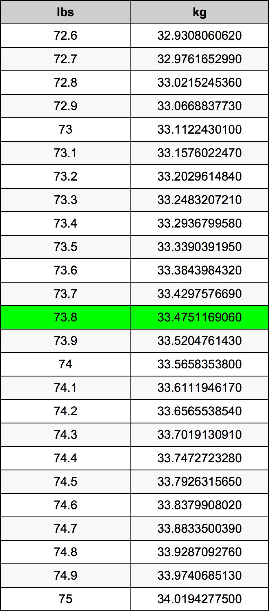 73.8 Pund konverteringstabell