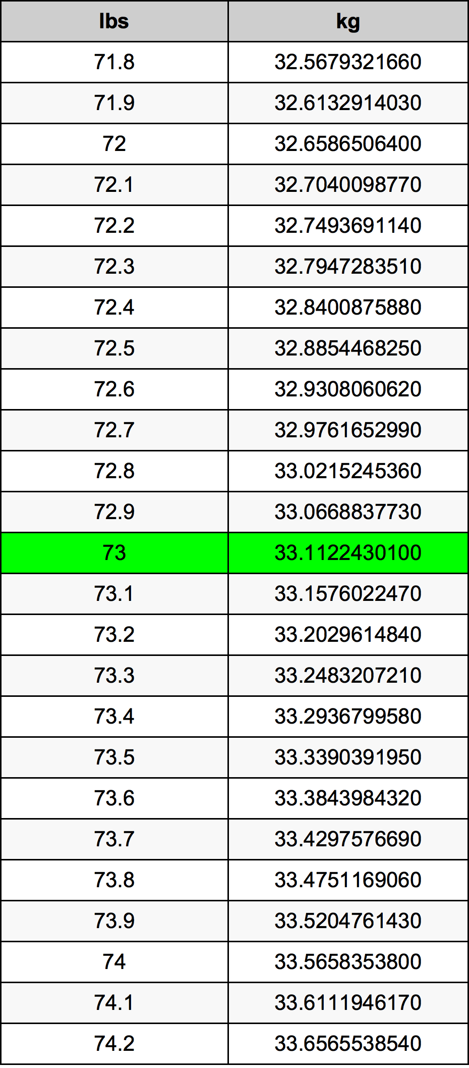 73 Libra konverteringstabellen