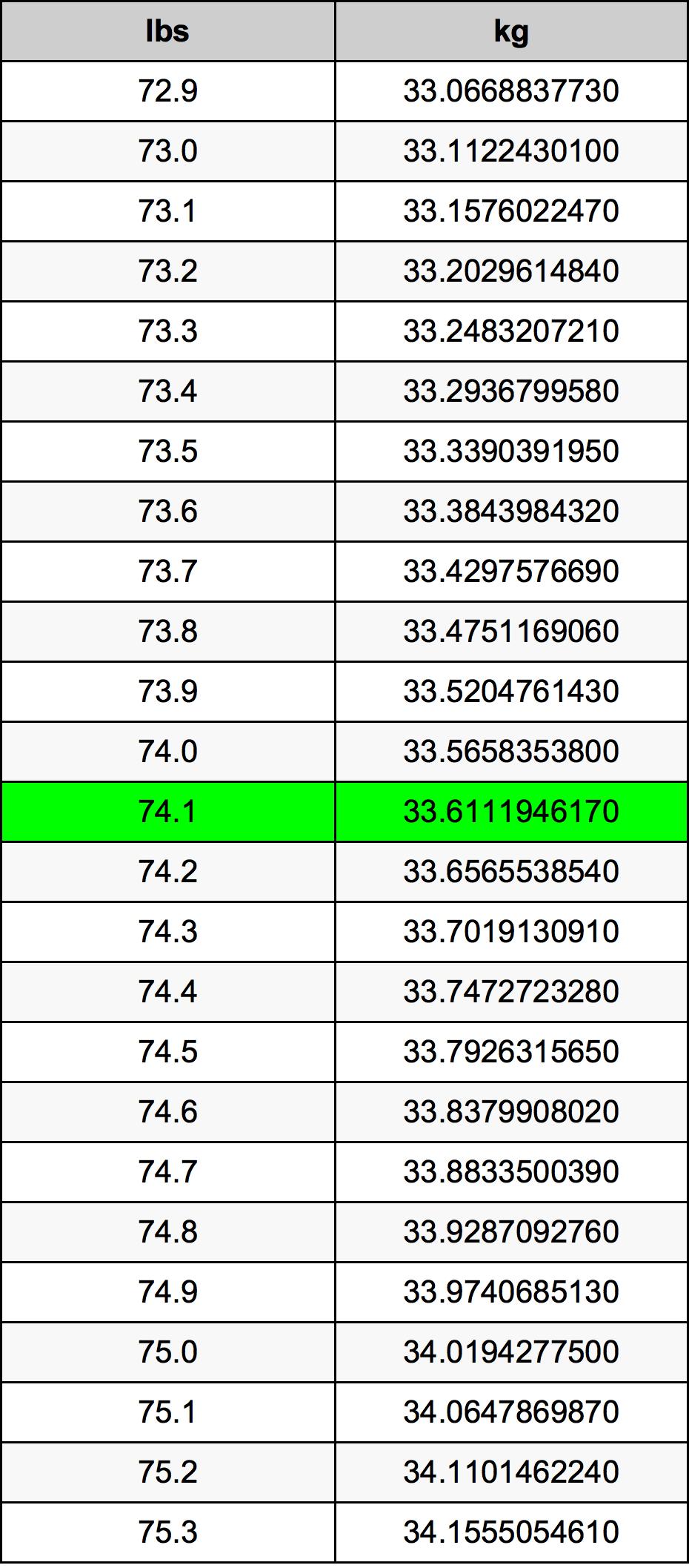 74.1 Pon konversi tabel