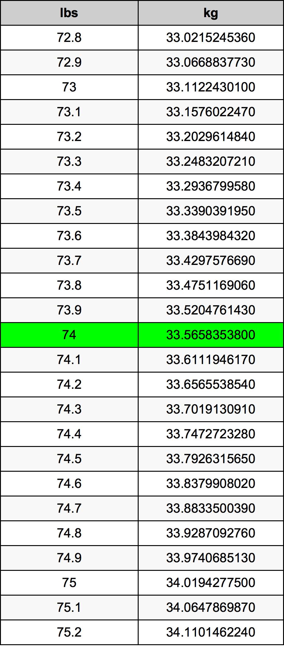 74 Фунт Таблица преобразования