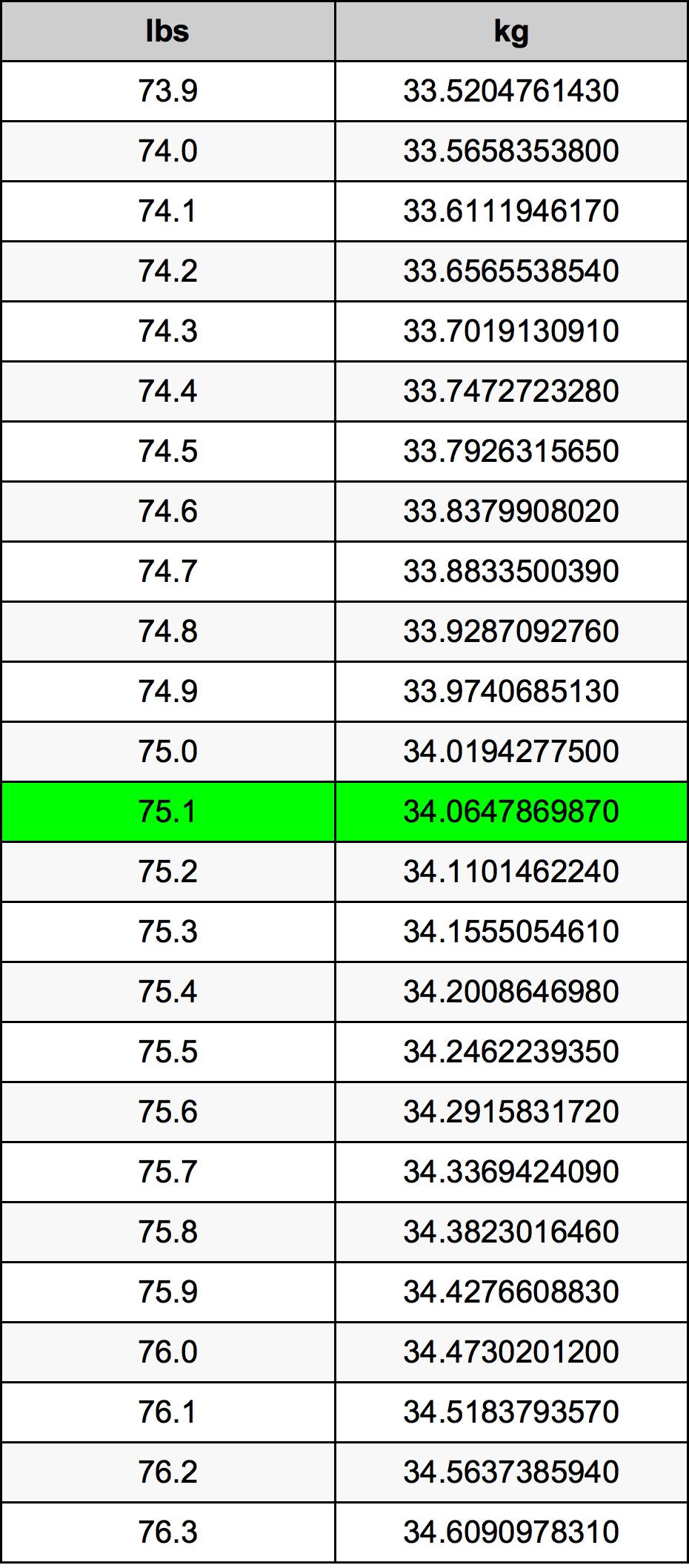 75.1 رطل جدول تحويل