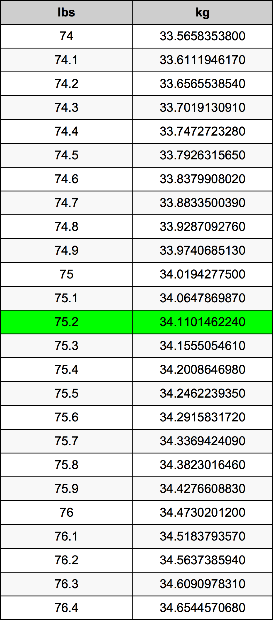 75.2 Lira konverżjoni tabella