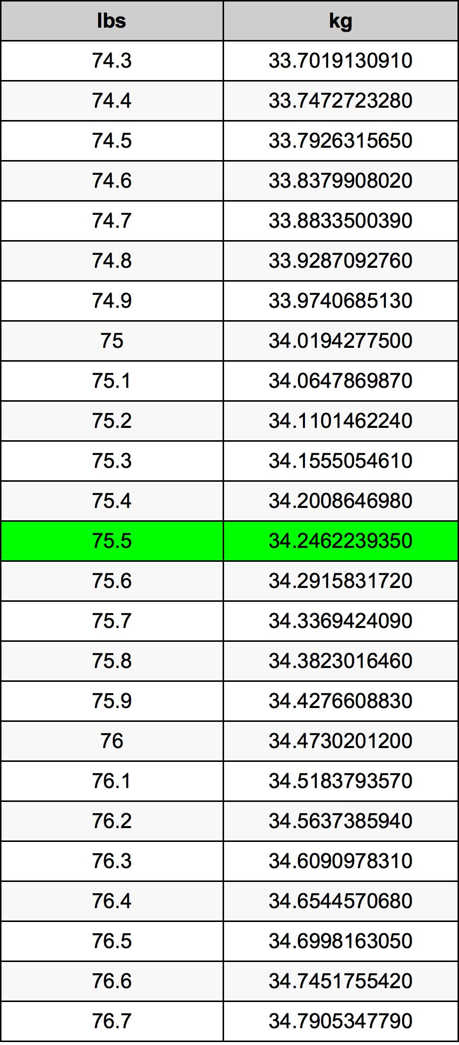 75.5 رطل جدول تحويل