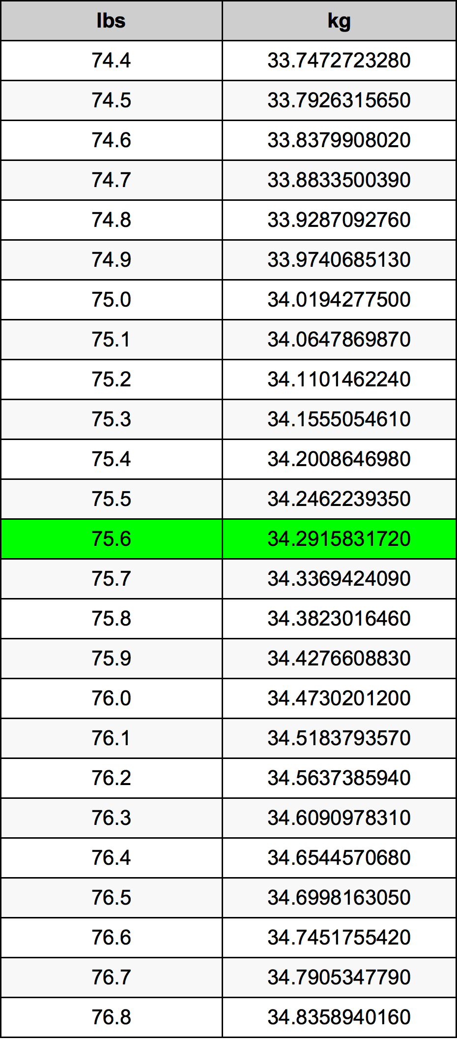 75.6 Libra konverteringstabellen