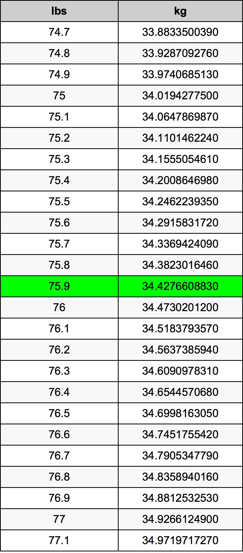 75.9 رطل جدول تحويل