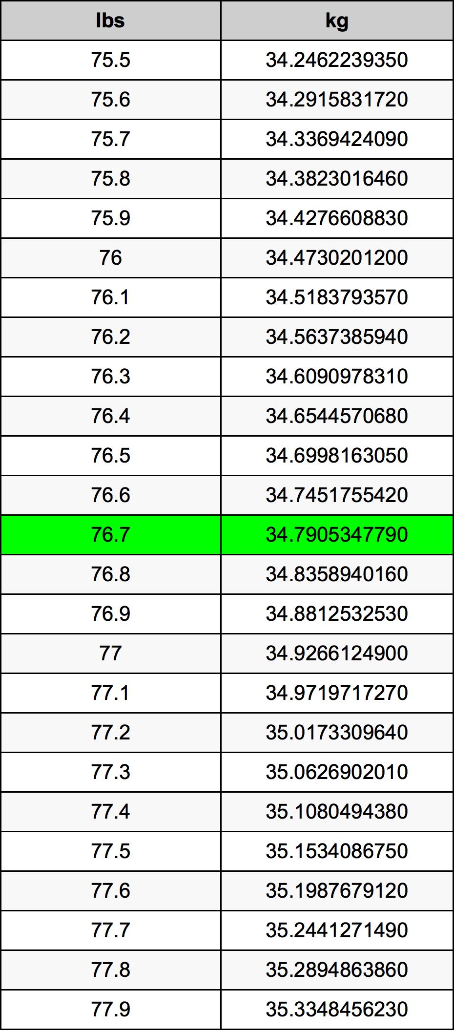 76.7 Libra prevodná tabuľka