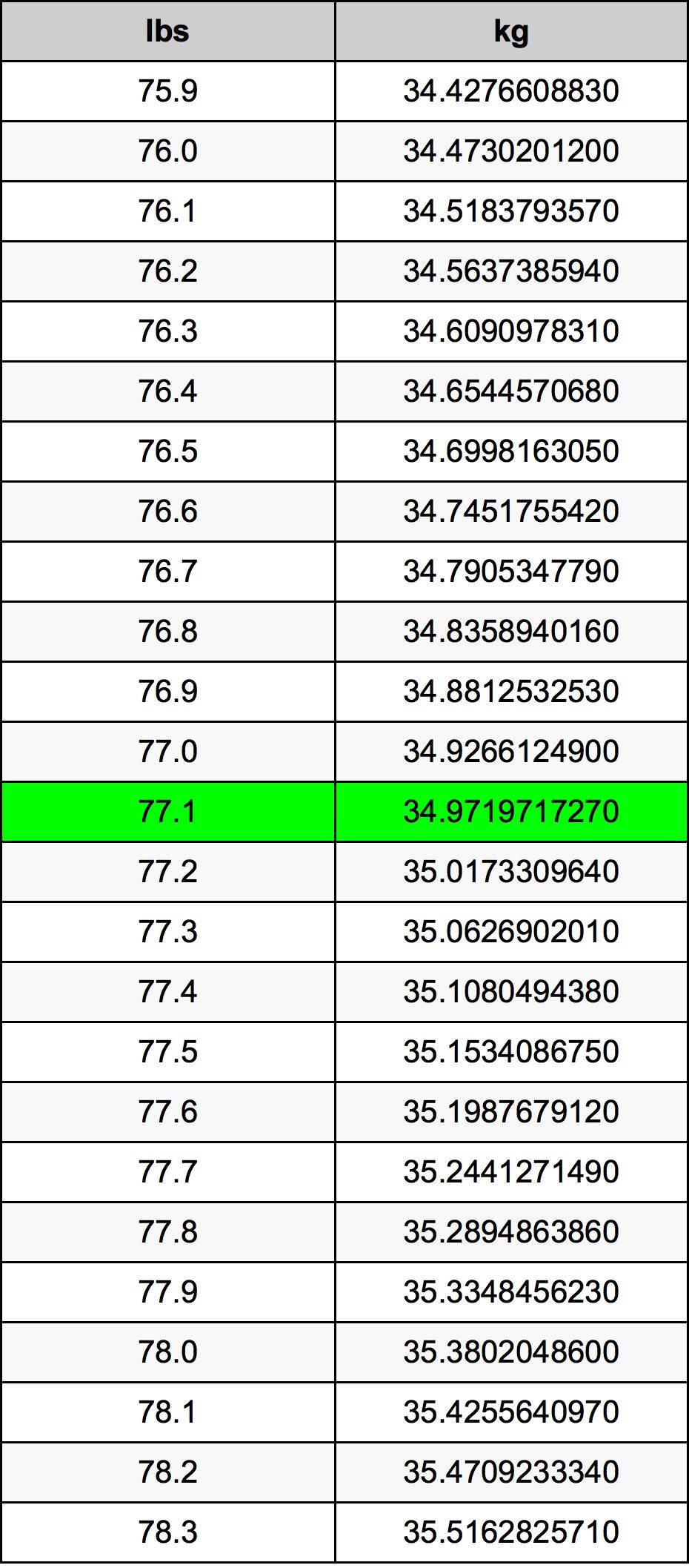 77.1 Pund konverteringstabell