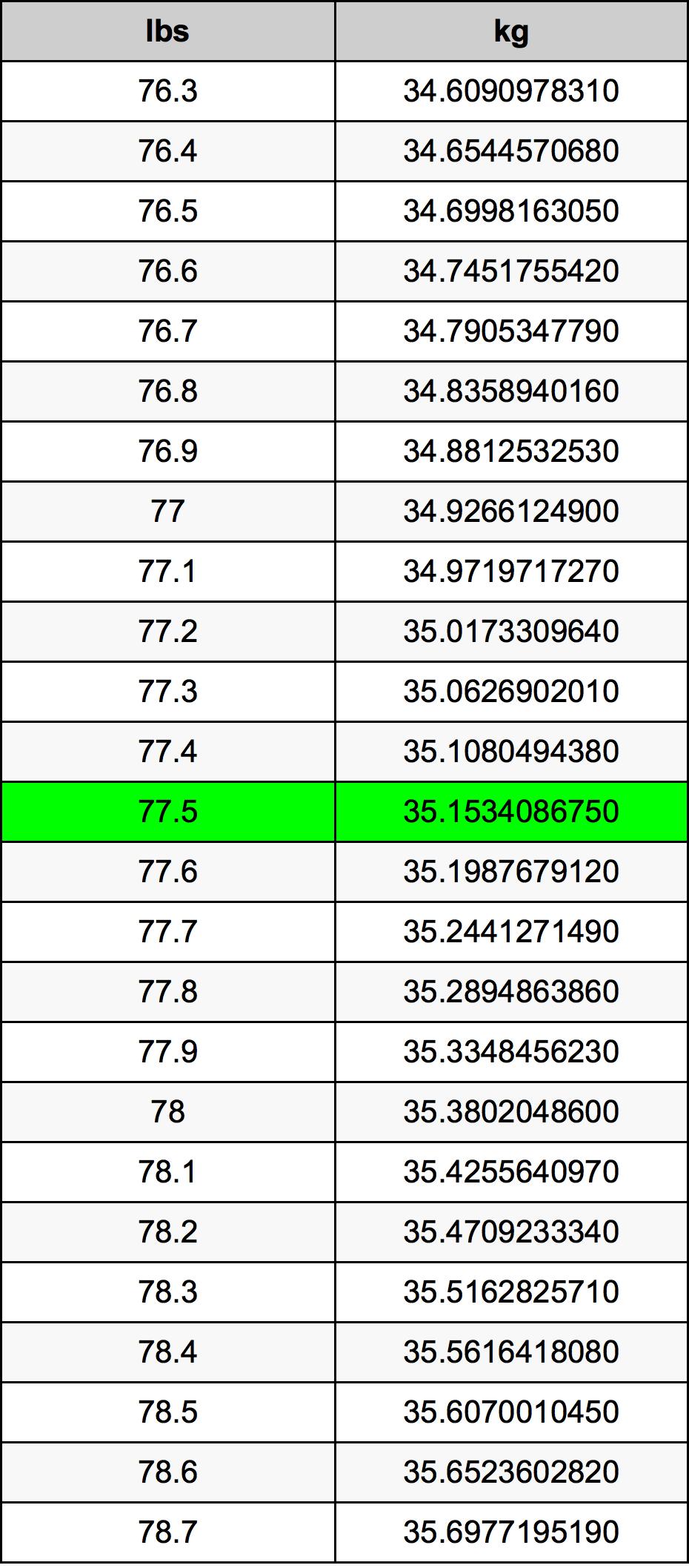 77.5 Svaras konversijos lentelę