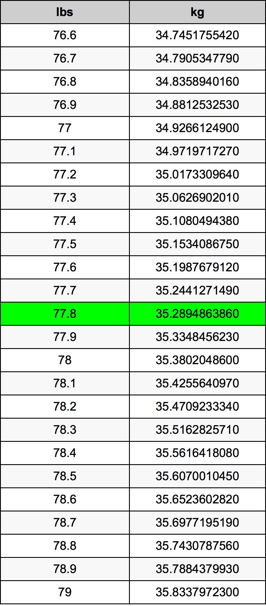 77.8 Lira konverżjoni tabella