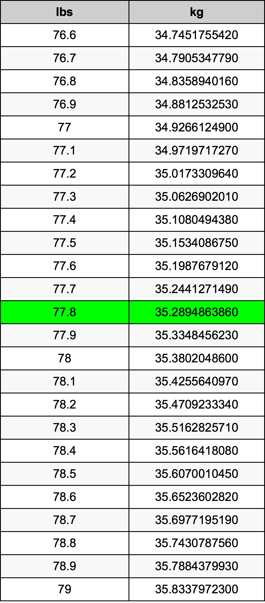 77.8 Pond Omskakelingstabel