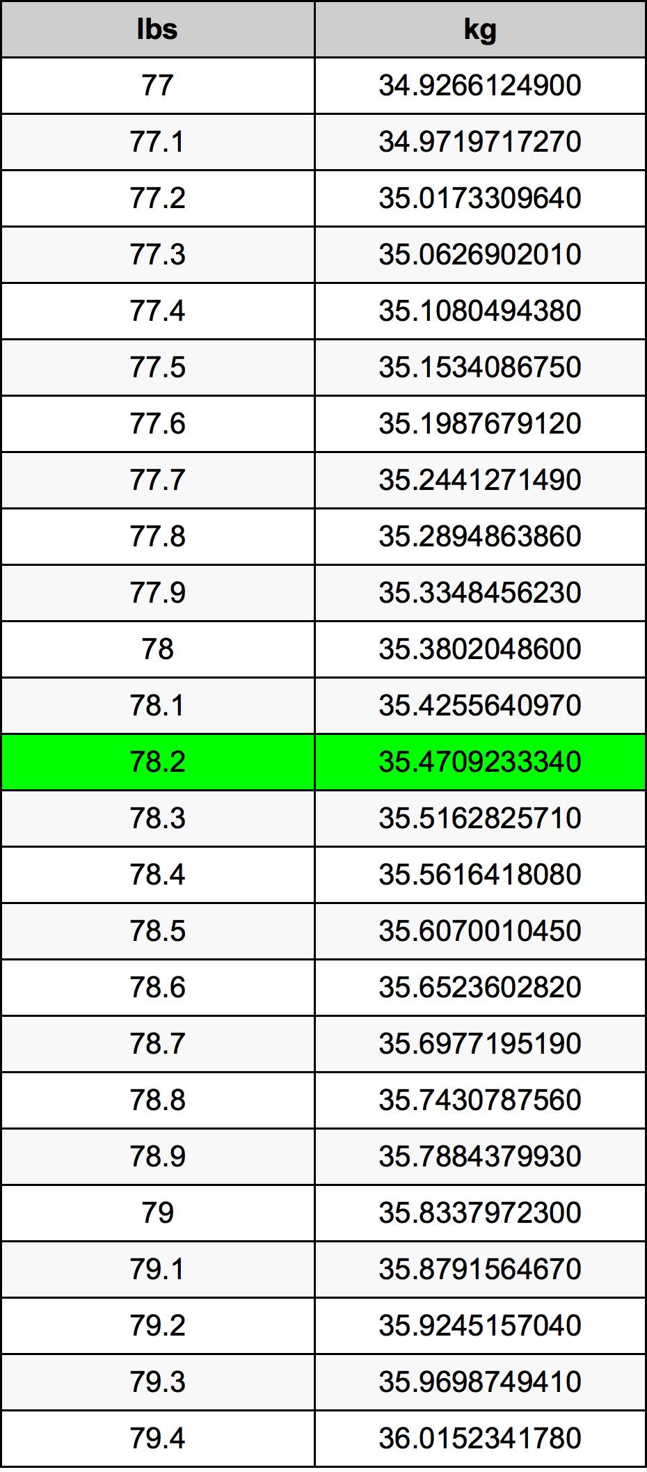 78.2 Pon konversi tabel