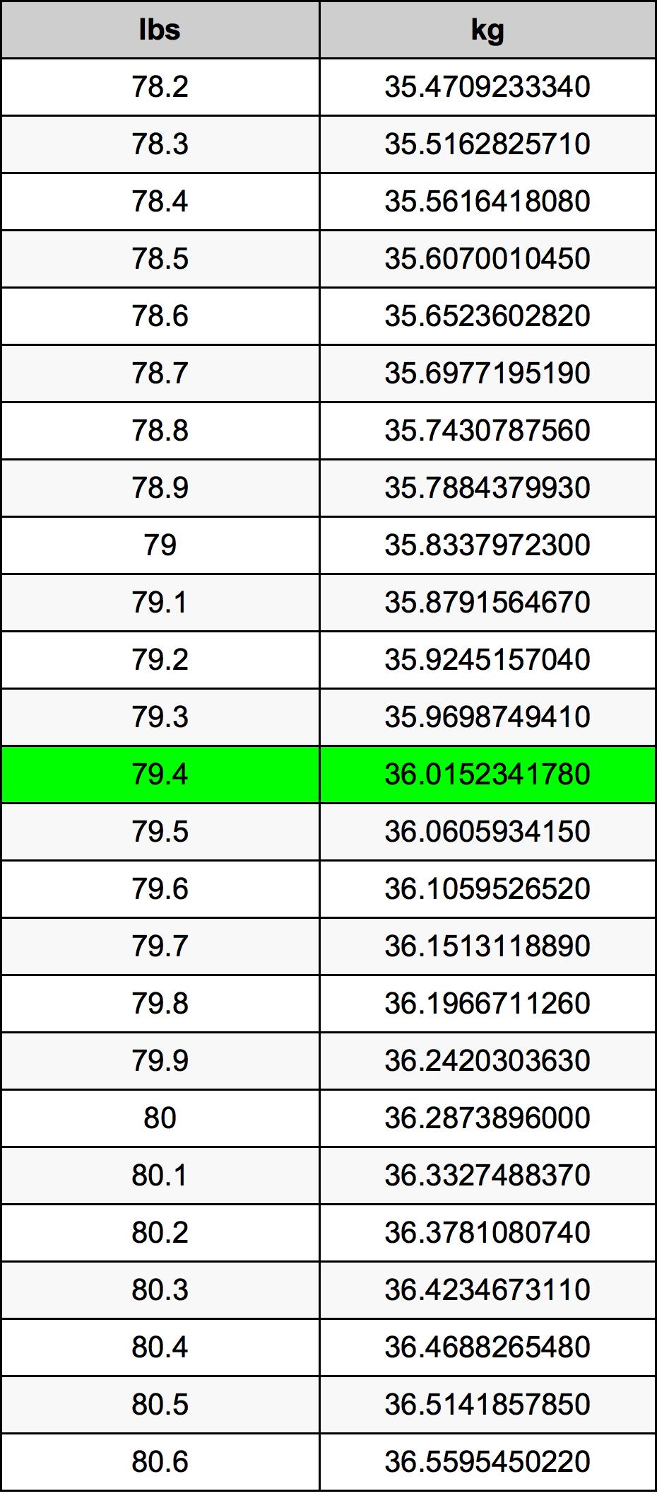 79.4 Pund omregningstabel