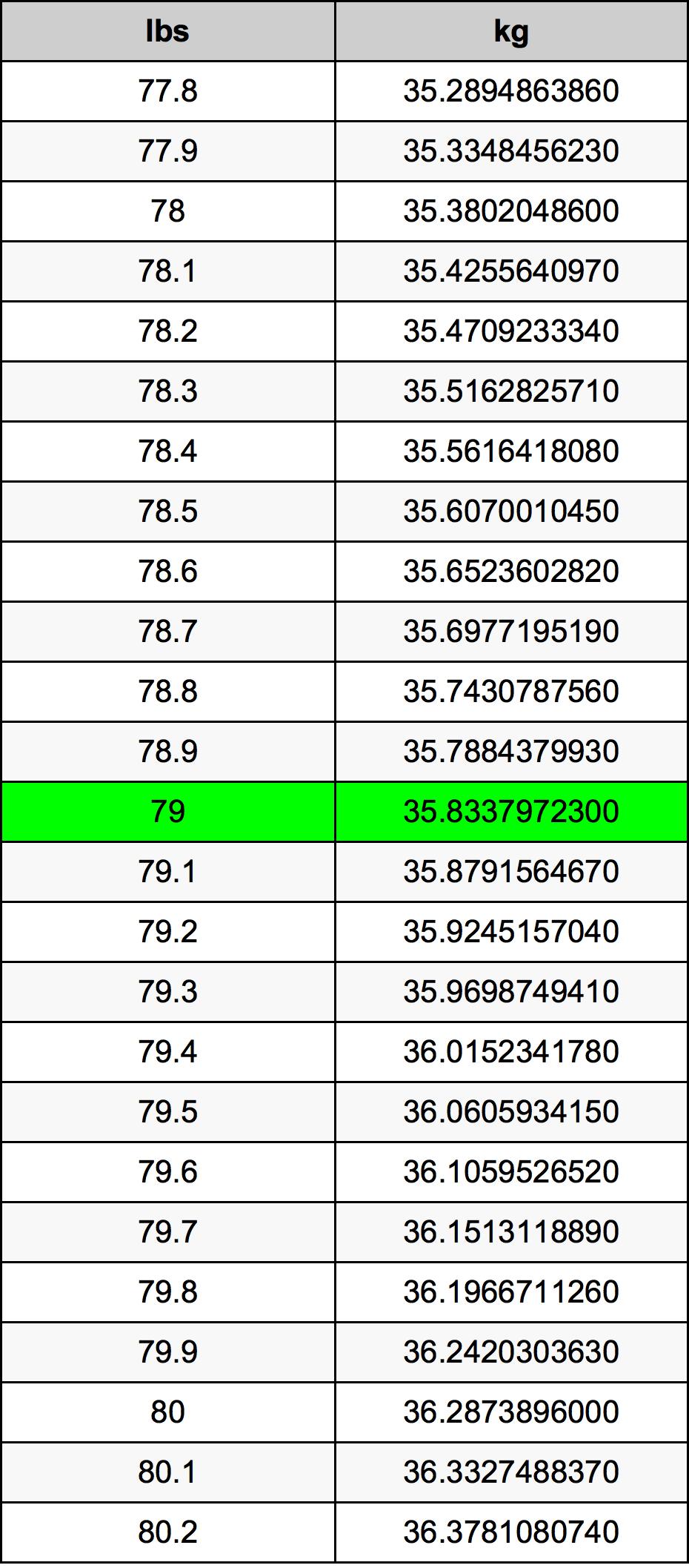 79 Фунт Таблица за преобразуване