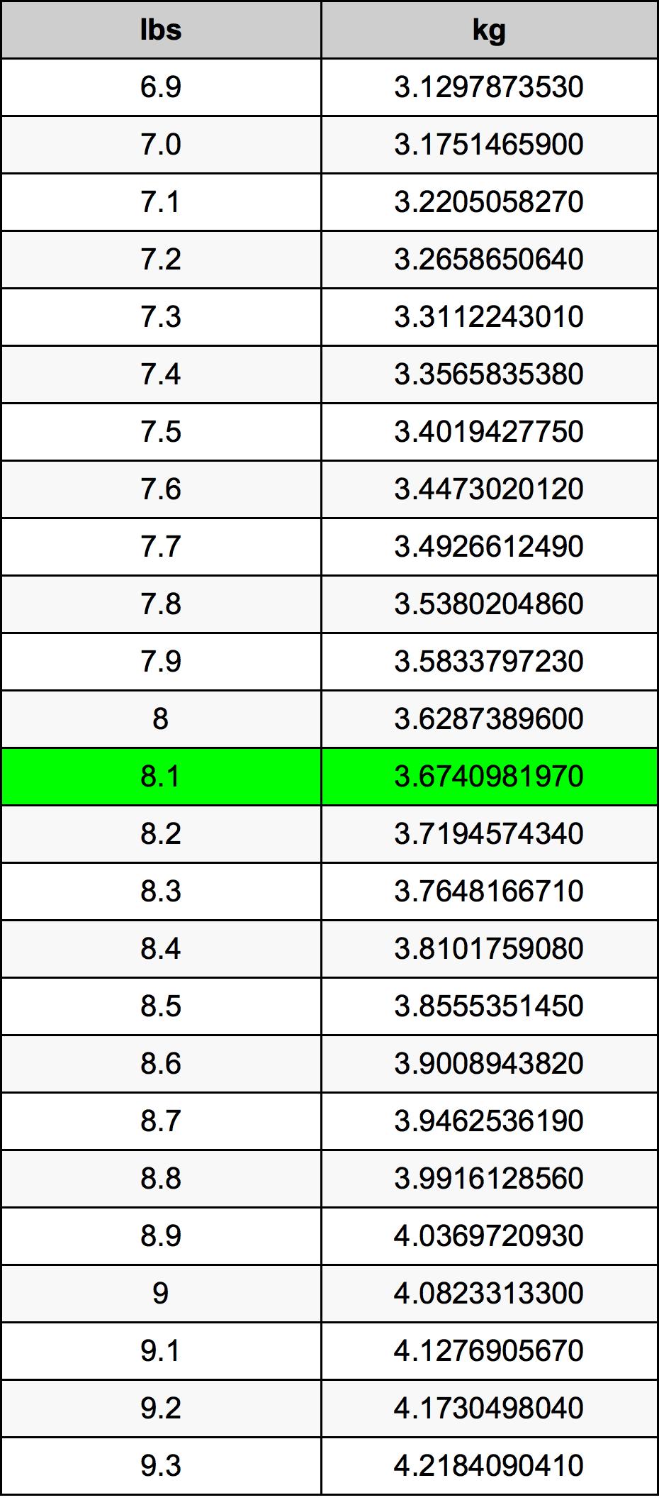 8.1 Фунт Таблица за преобразуване