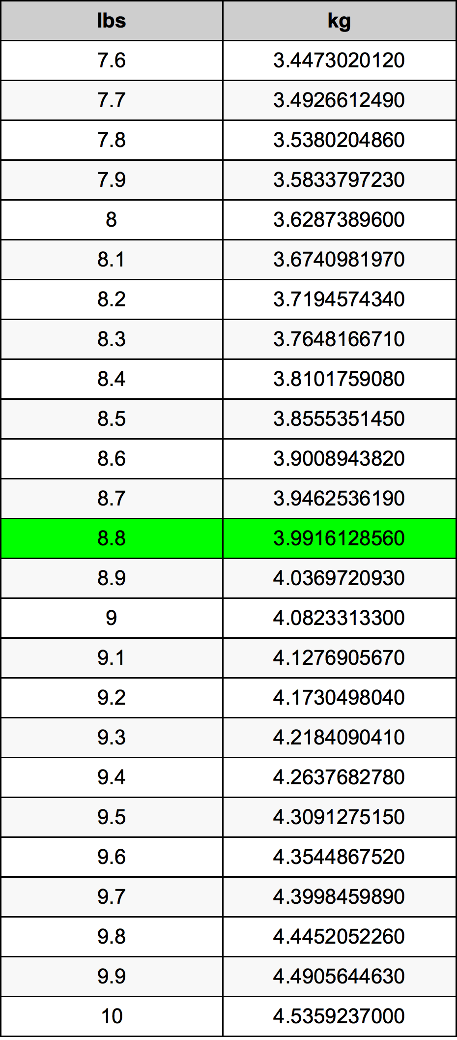 8.8 Libra tabela de conversão