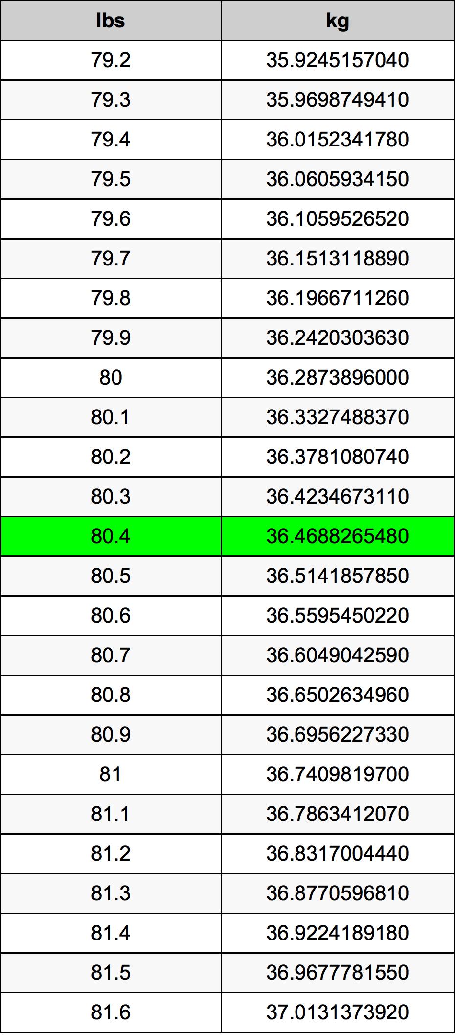 80.4 Pon konversi tabel
