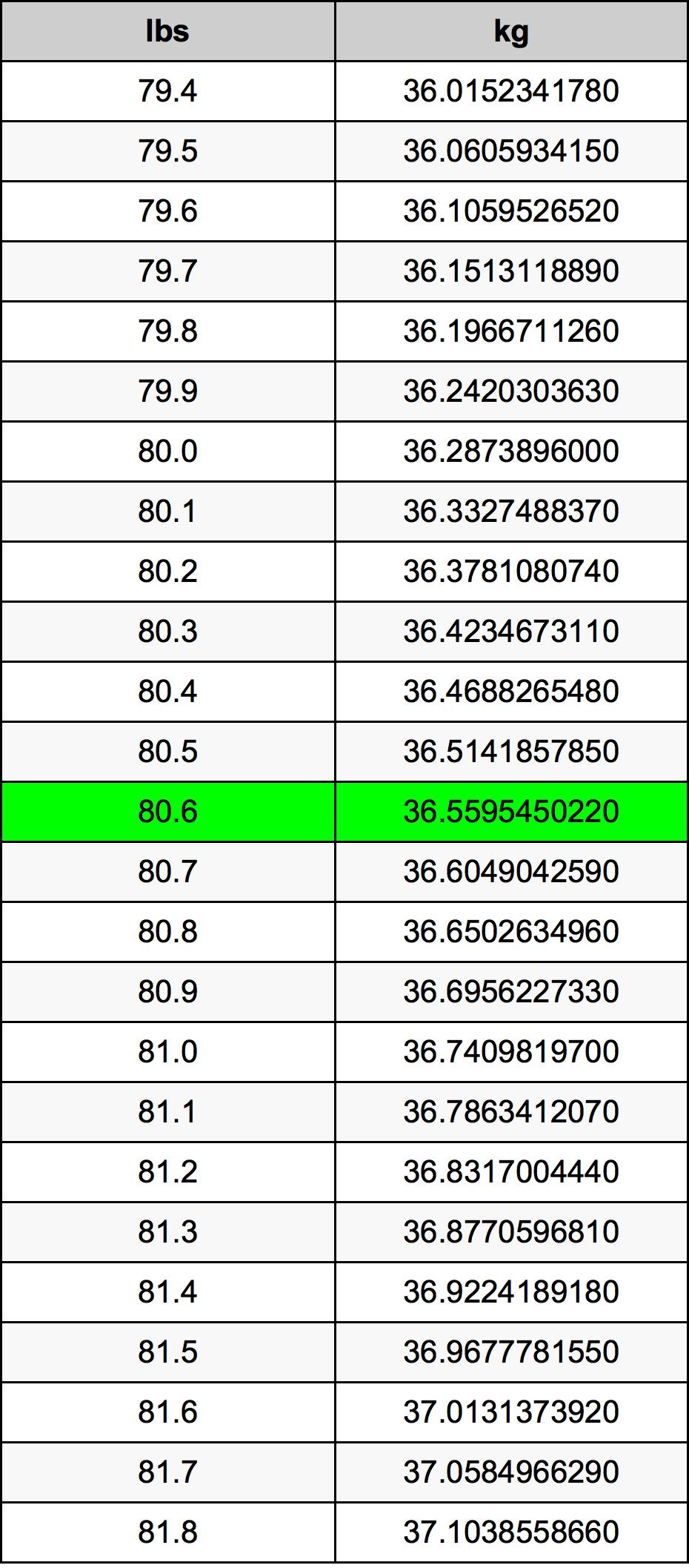 80.6 Libra prevodná tabuľka