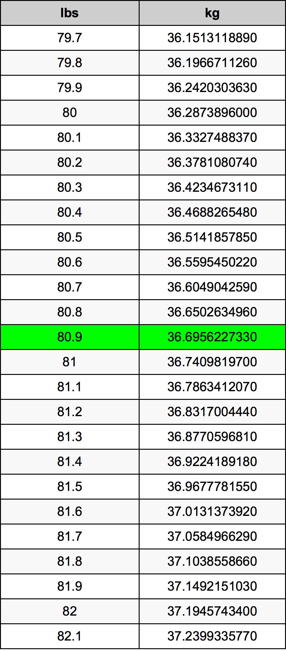 80.9 Фунт Таблица за преобразуване