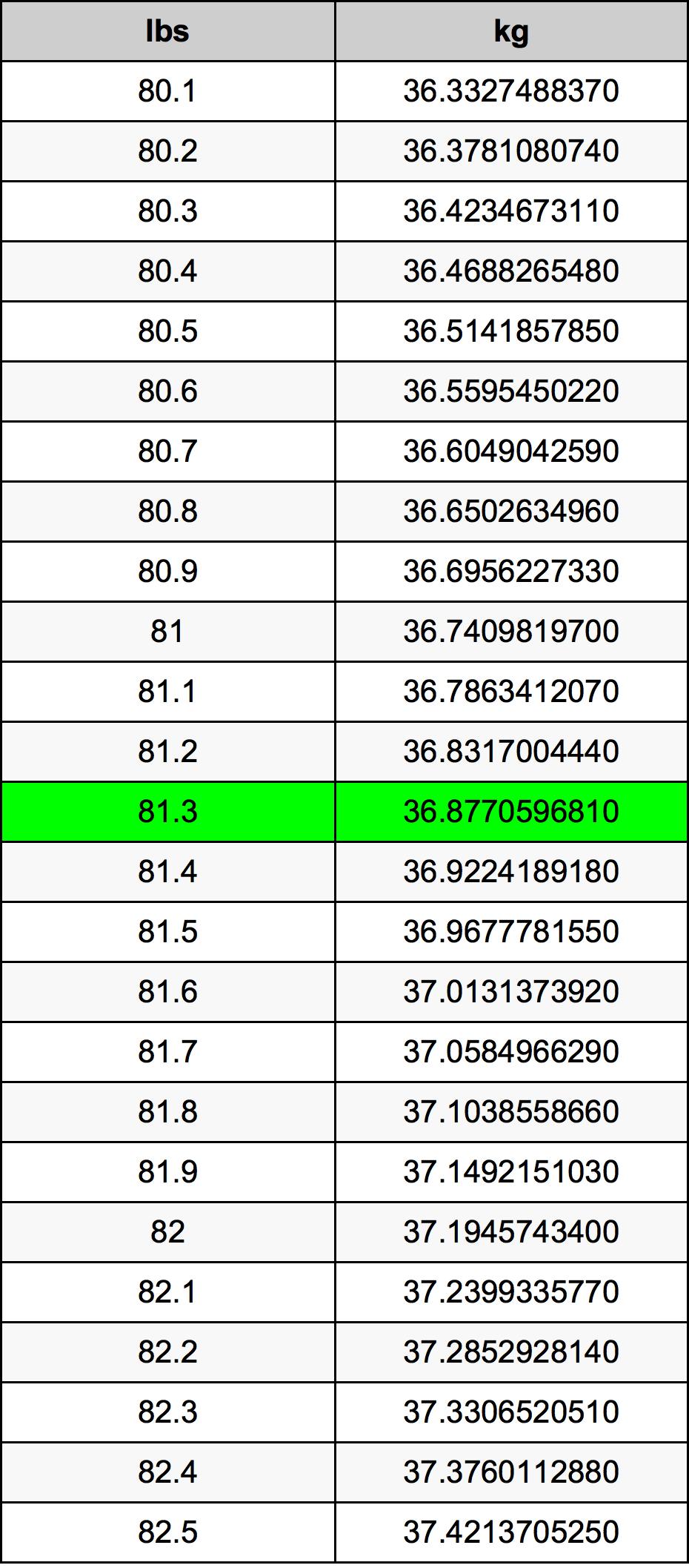 81.3 Lliura Taula de conversió