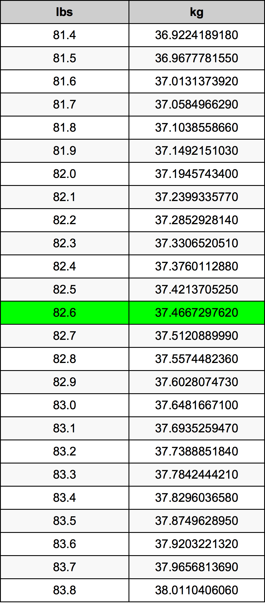 82.6 Libra tabela de conversão