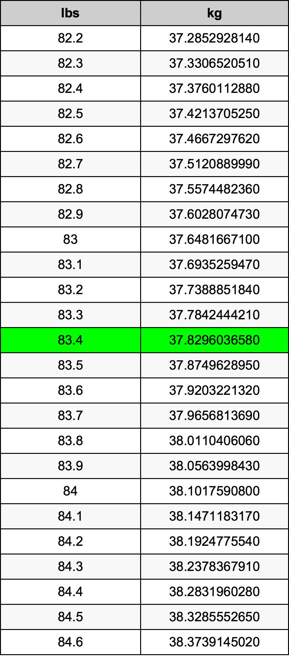 83.4 Libbra tabella di conversione