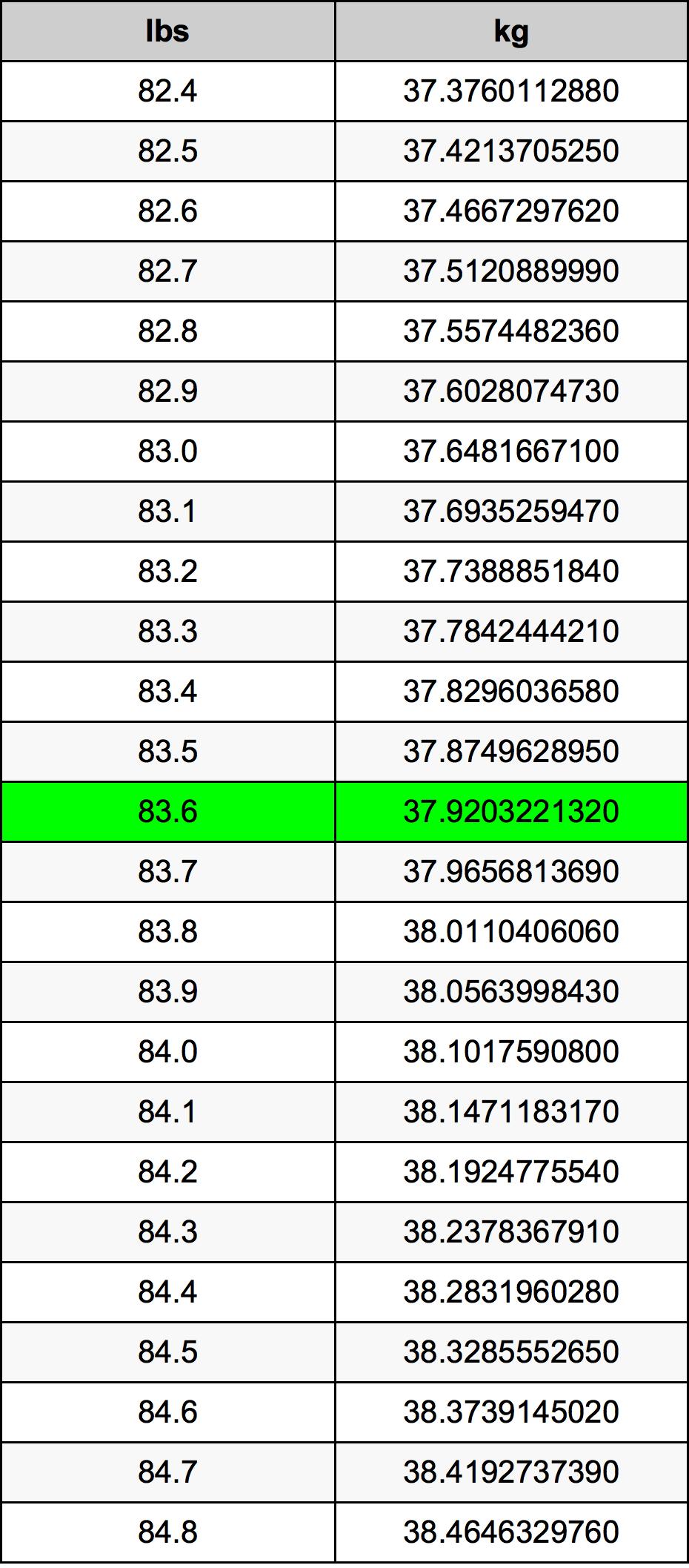 83.6 Svaras konversijos lentelę