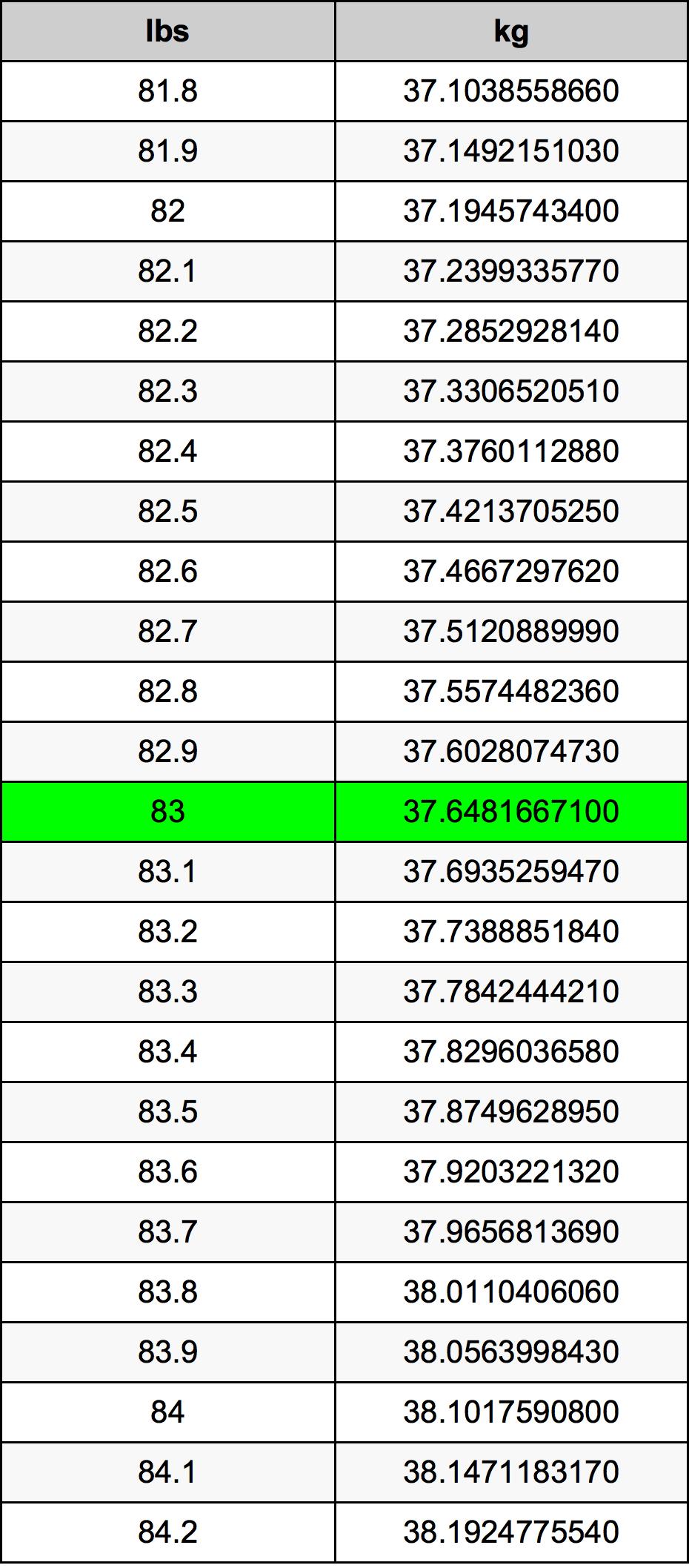 83 Фунт Таблица преобразования