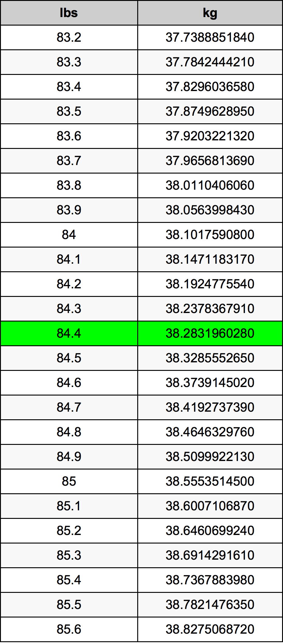 84.4 Funt pretvorbena tabela
