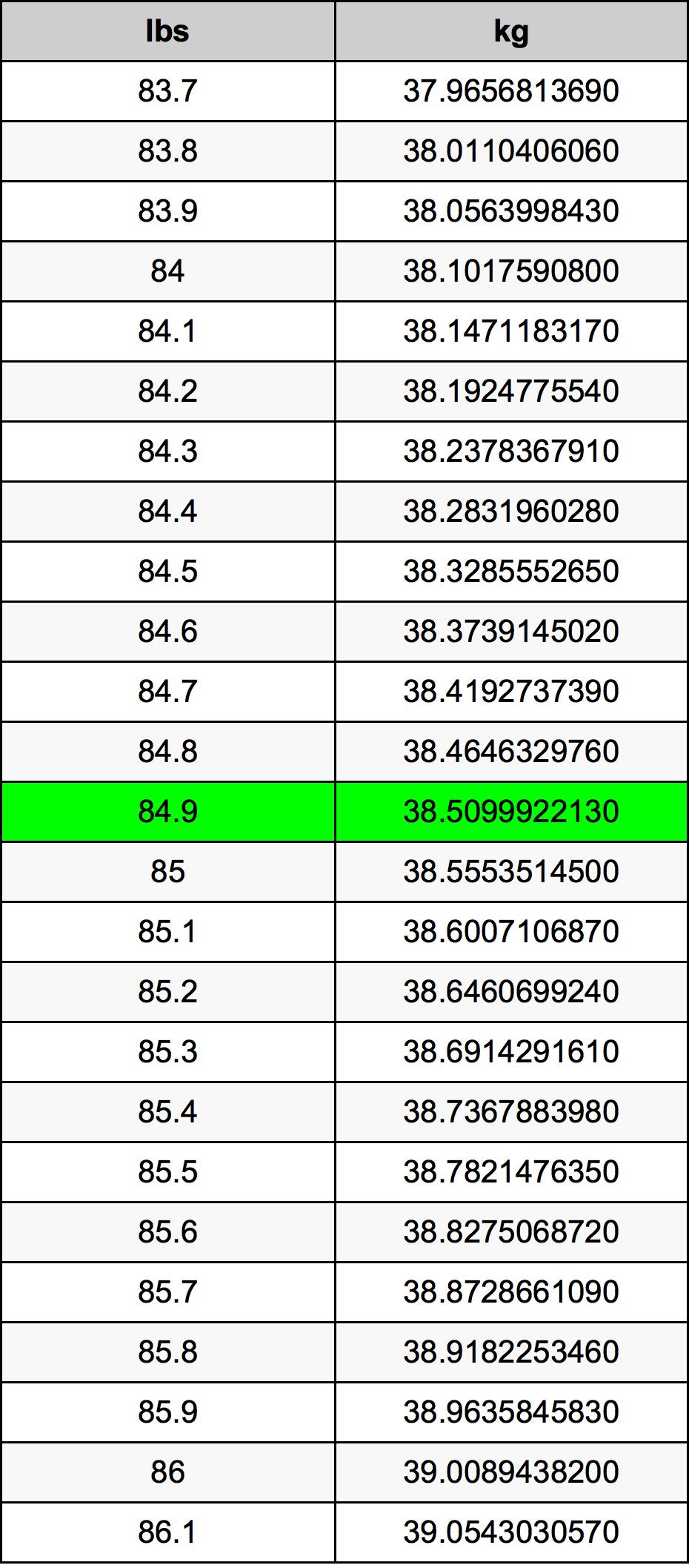 84.9 Libra konverteringstabellen