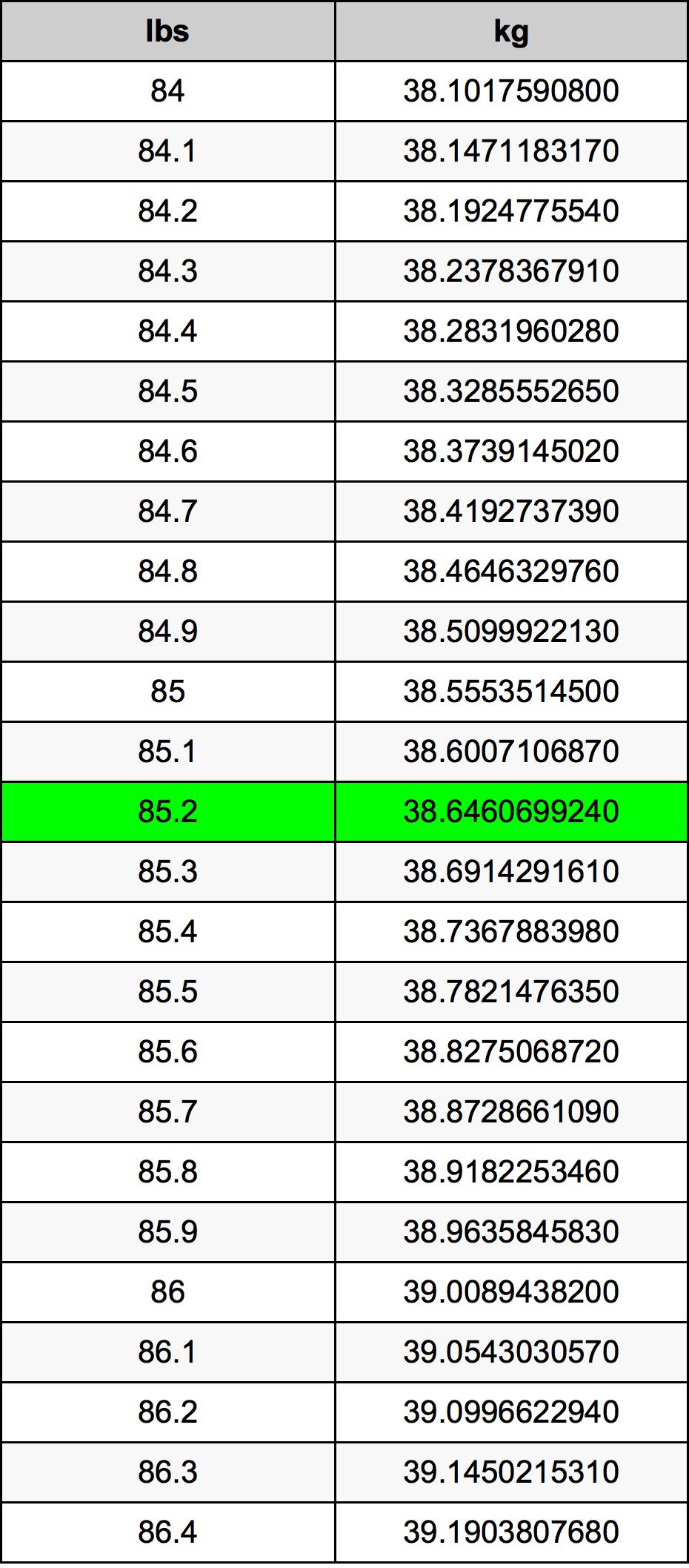 85.2 رطل جدول تحويل