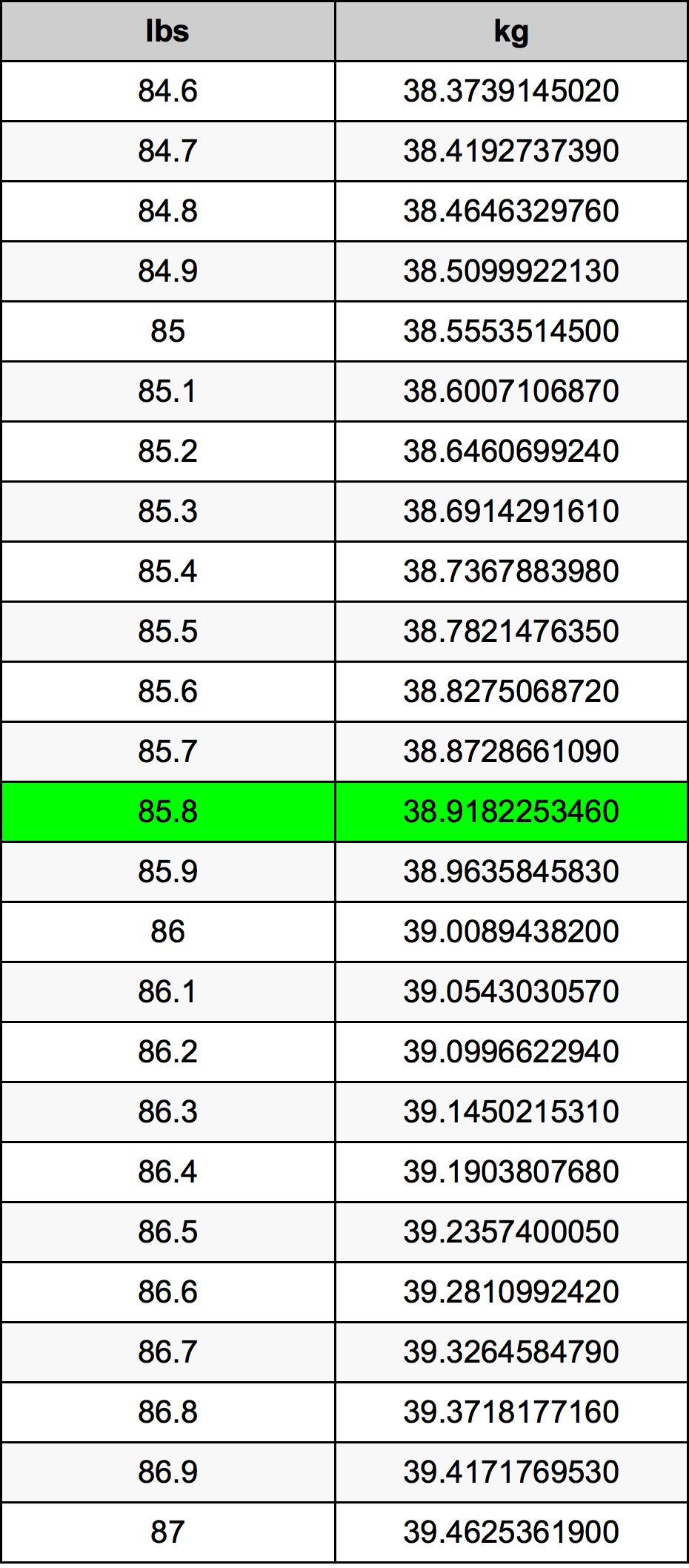 85.8 Libra prevodná tabuľka