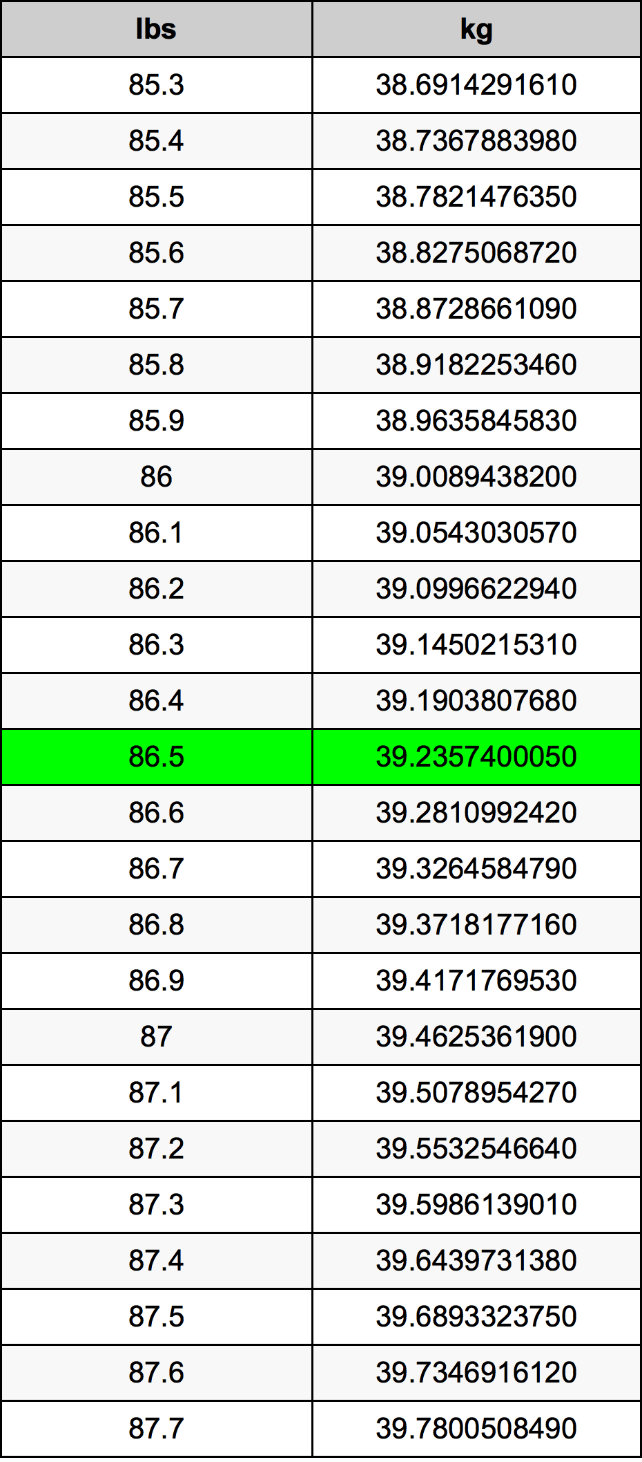 86.5 Libra prevodná tabuľka