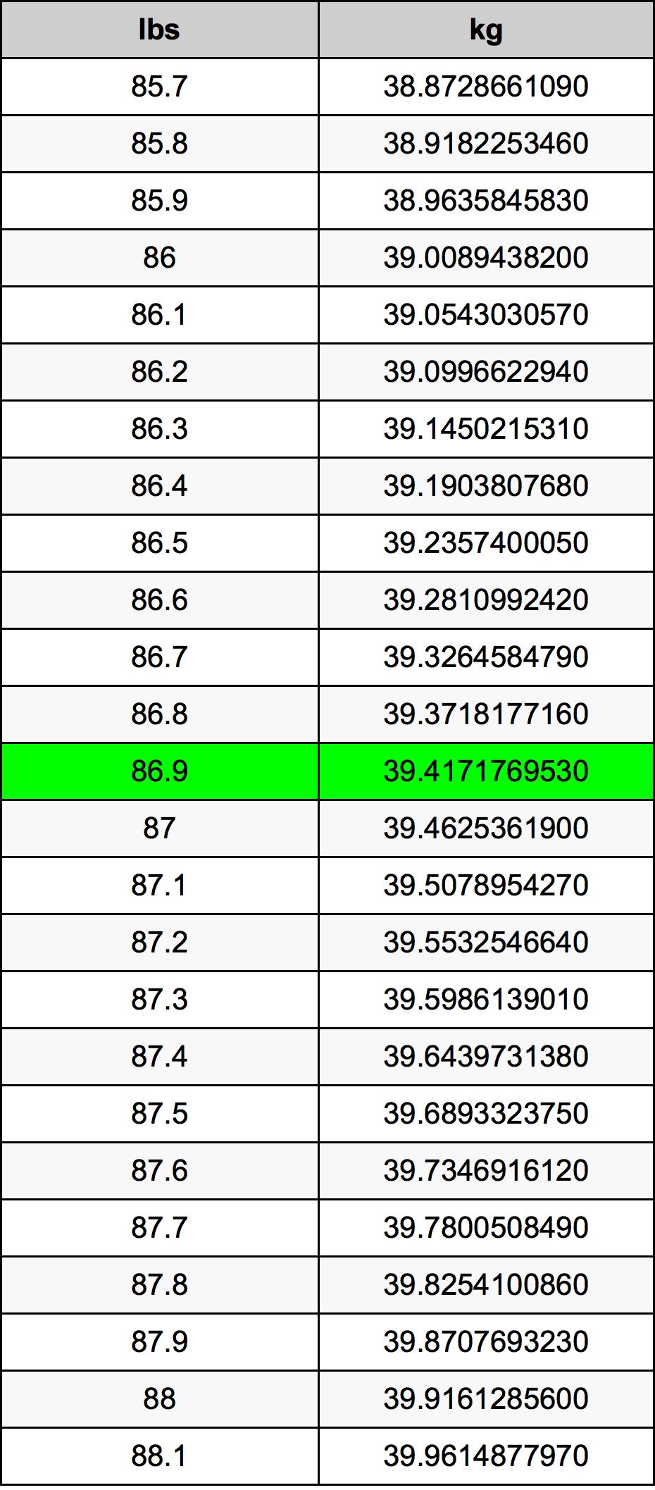 86.9 Фунт Таблица преобразования