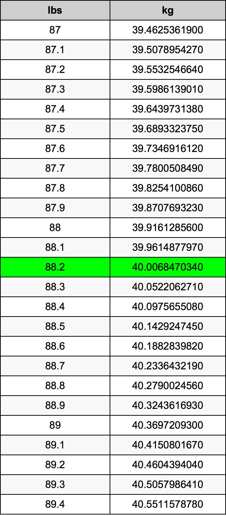 88.2 Font átszámítási táblázat