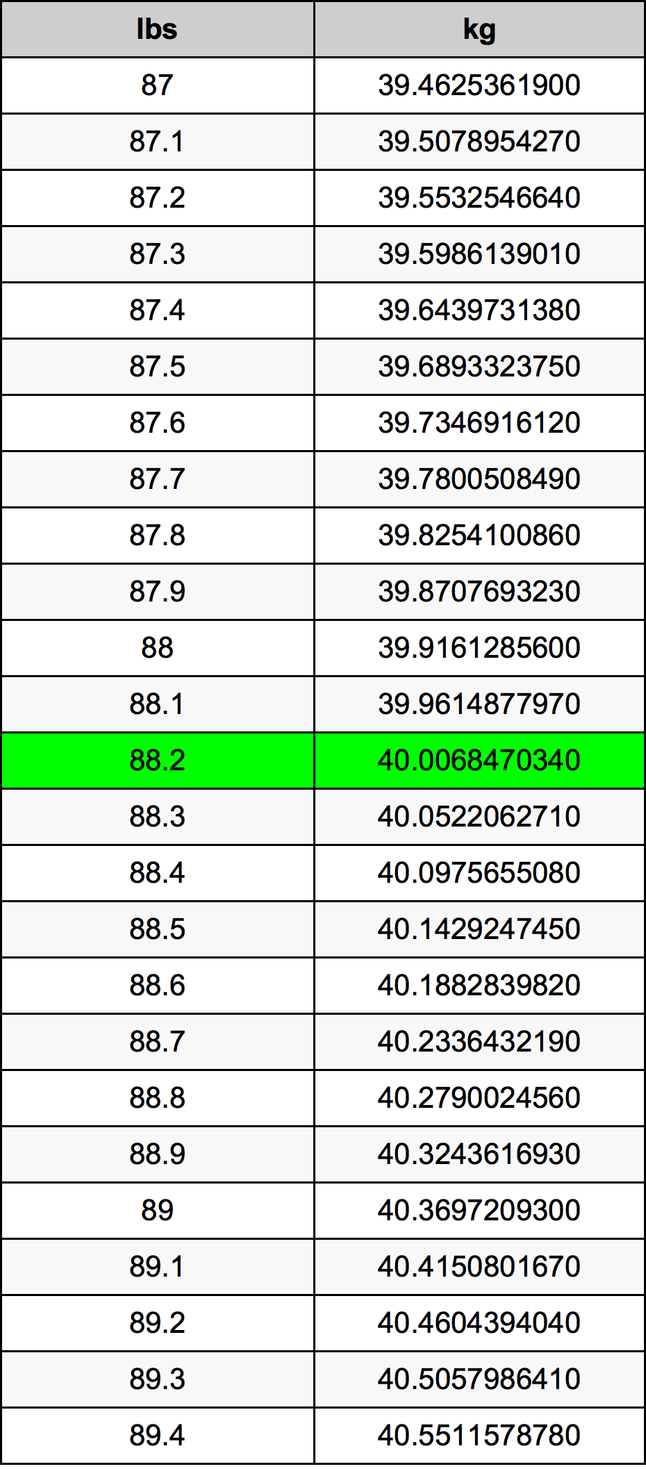 88.2 Pond Omskakelingstabel