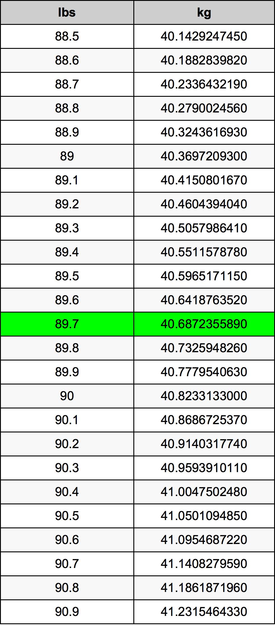89.7 Libbra tabella di conversione