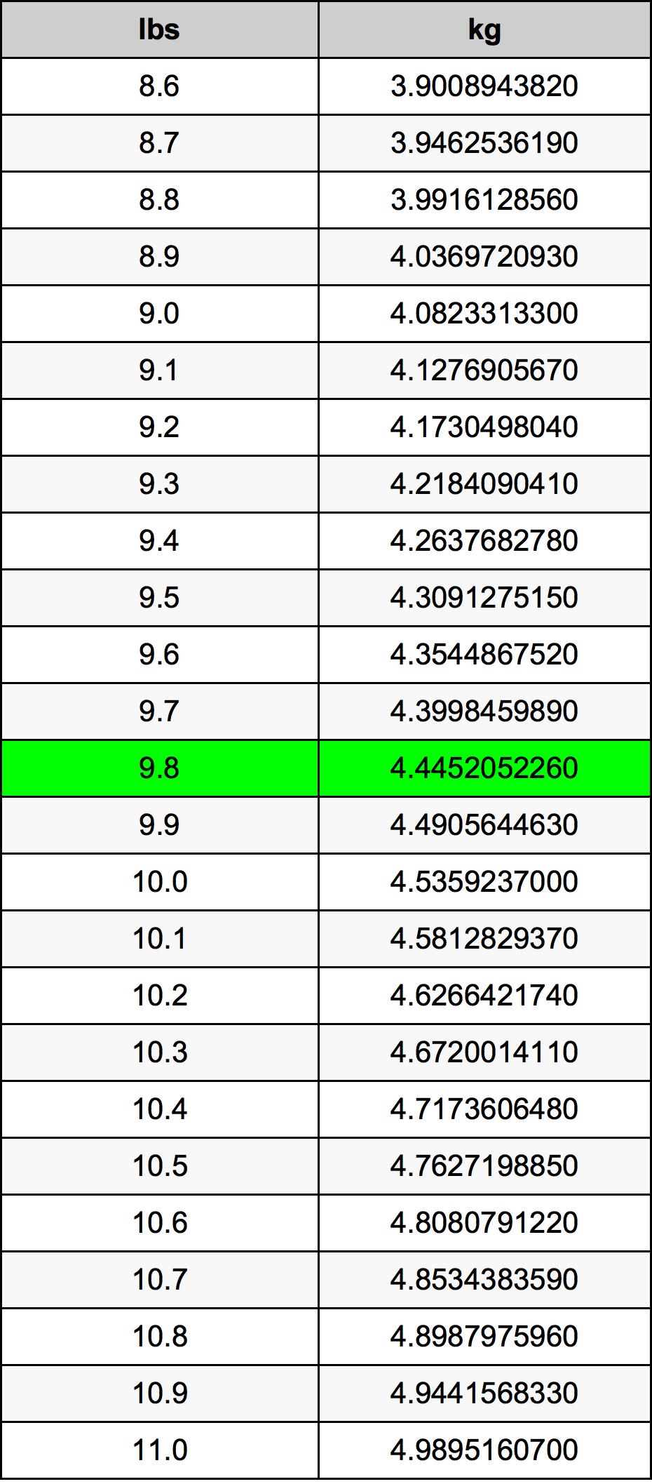 9.8 Libra konverteringstabellen