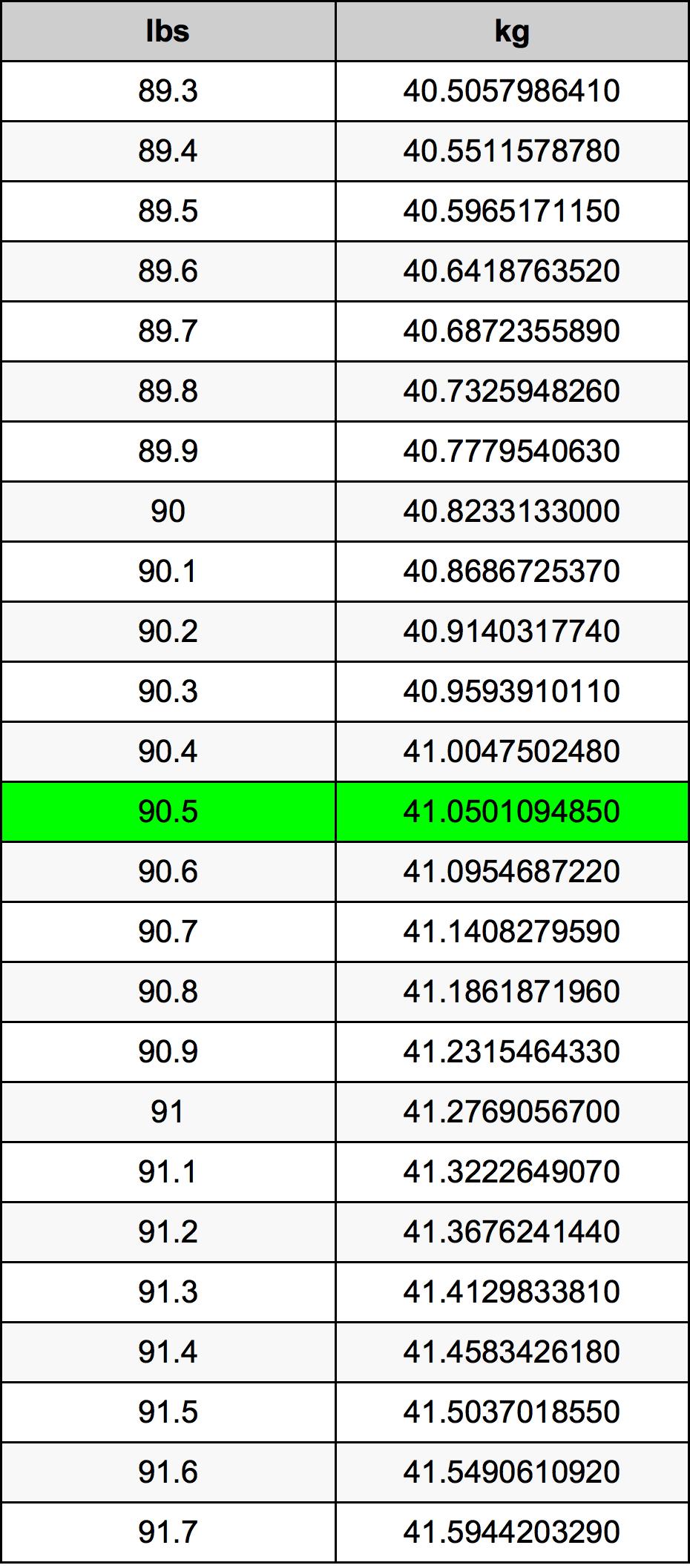 90.5 Libra tabela de conversão