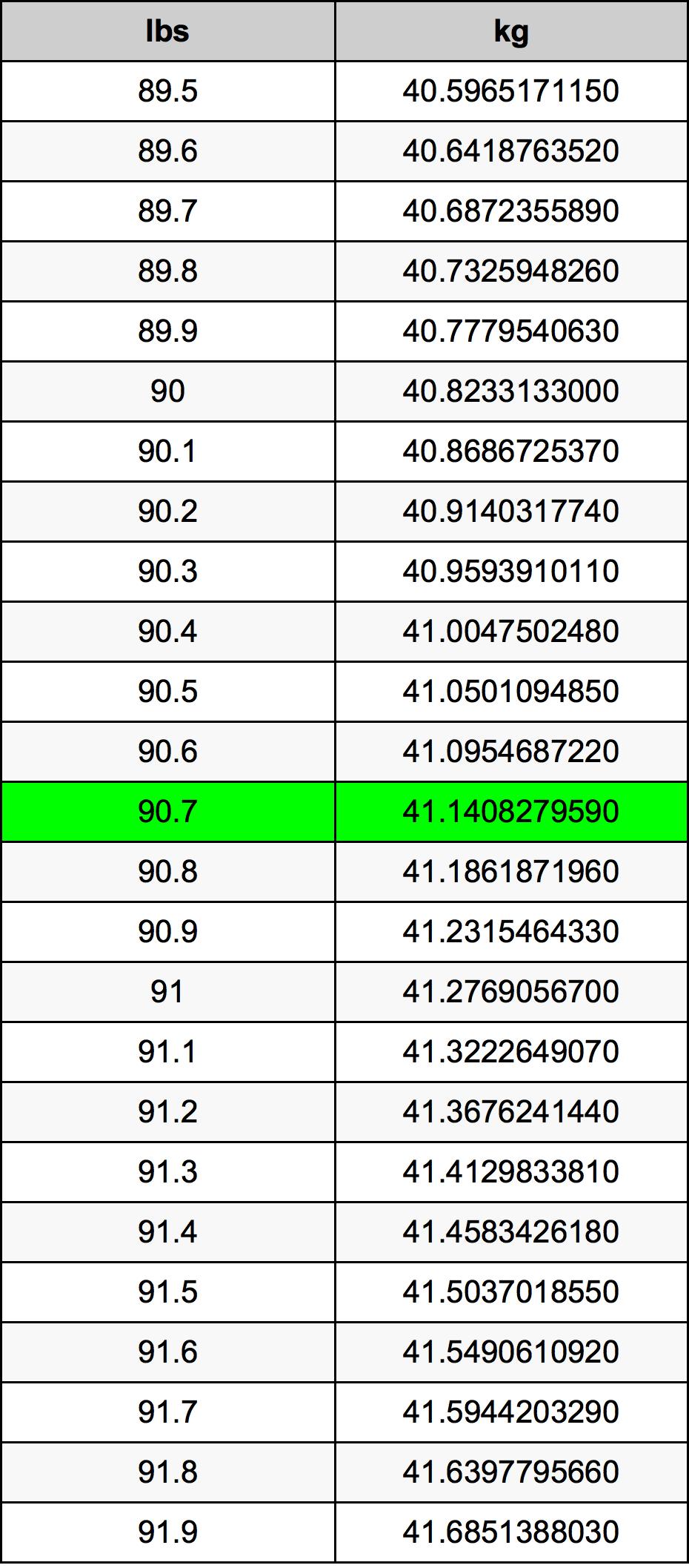 90.7 Svaras konversijos lentelę