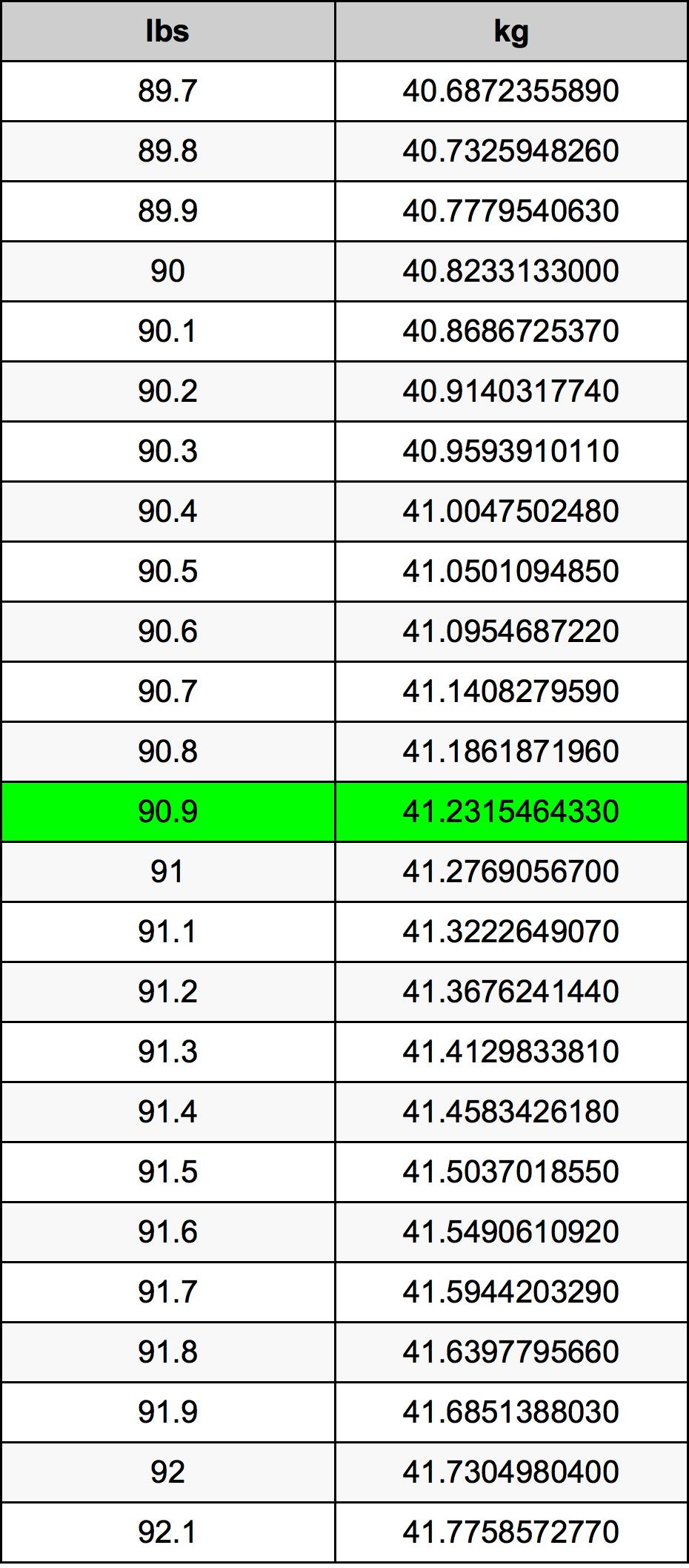 90.9 Livre table de conversion