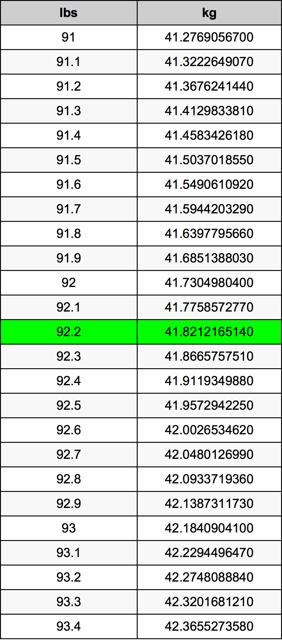 92.2 رطل جدول تحويل