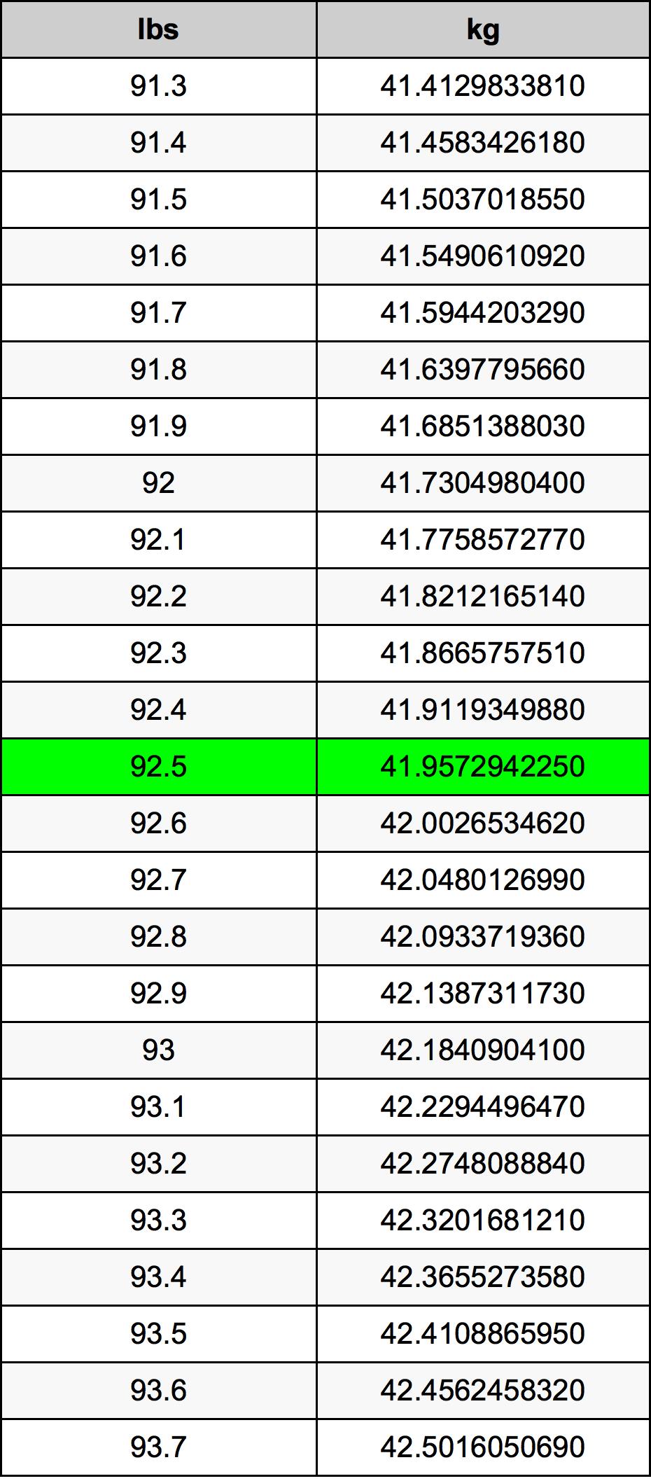 92.5 Pon konversi tabel