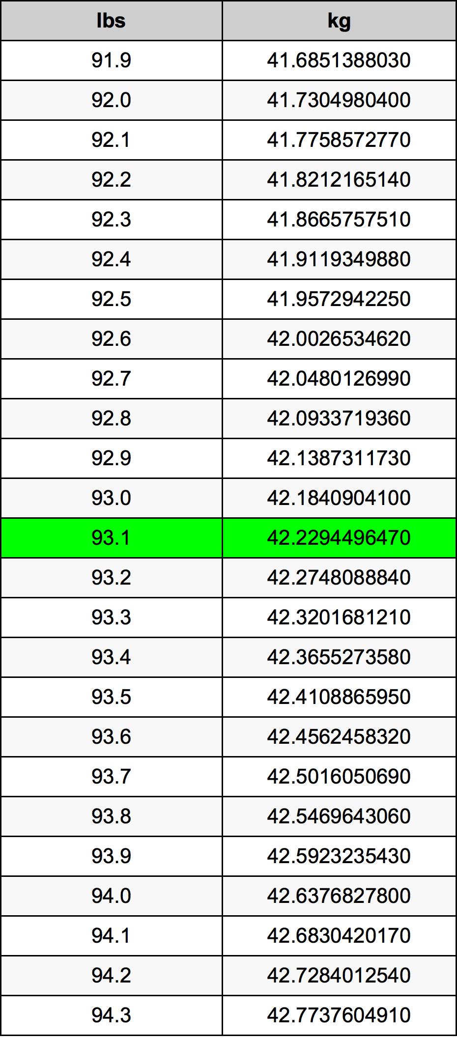 93.1 Libbra tabella di conversione